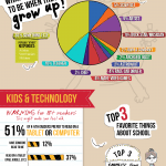 The First Infographic Made by Kids #CleverTeachers #NLW13
