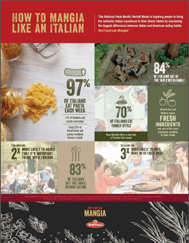 bertolli-infographic